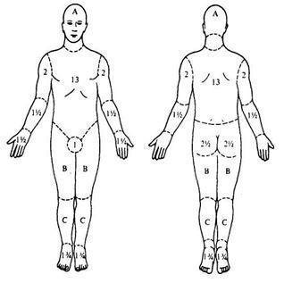 Термические повреждения: профилактика, симптомы, первая помощь